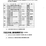 審判部報告2